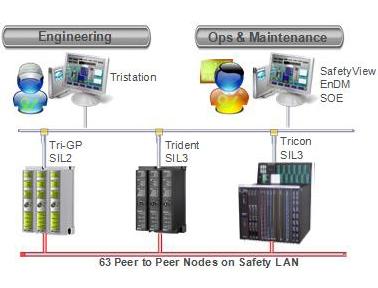 施耐德Triconex安全平台