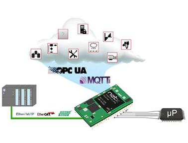 德国赫优讯netIC IOT通讯模块