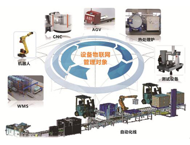 兰光设备物联网(IoT)系统