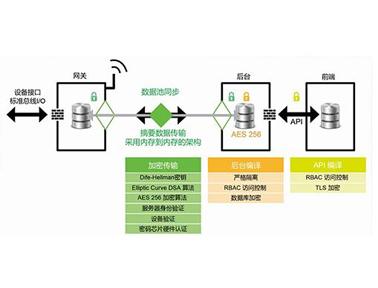 IoT集成开发解决方案及服务—开启工业物联网时代