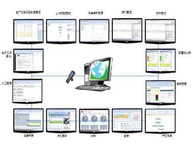 ABB AbilityTM制造运营管理软件