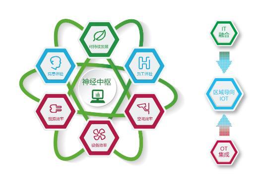 施耐德电气为医疗行业打造绿色医院智慧后勤神经中枢   凭借对行业的深入洞察,并依托基于物联网的EcoStruxure架构与平台,施耐德电气为医疗行业提供领先的解决方案及完整可靠的软硬件智能产品,打造绿色医院智慧后勤神经中枢,实现基础设施、数字化设备和医院信息化的有机融合,为医院净化区域提供更加完整的解决方案,从互联互通的产品,边缘控制,应用、分析与服务三个层面帮助客户应对巨大挑战:   安全可靠运行:施耐德电气Venus隔离电源系统包括隔离变压器,绝缘监测装置、故障定位装置、报警显示单元等设备,其可