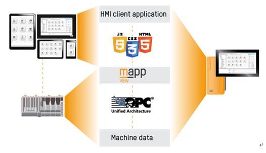 自动化与Web技术融合