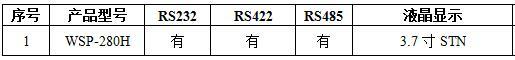 KEWEI科威文本显示器WPS-0301-24