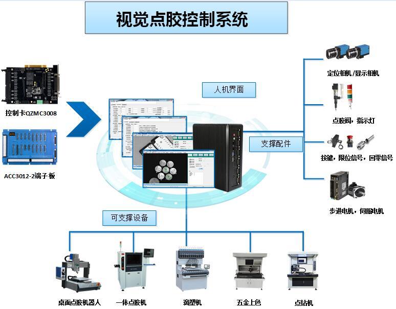 深圳视觉点胶机专用控制系统 视觉点胶控制器 高性能大视觉点胶控制系统