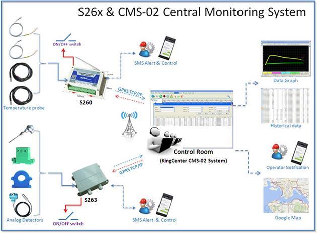 S262 GSM GPRS 3G数据采集器