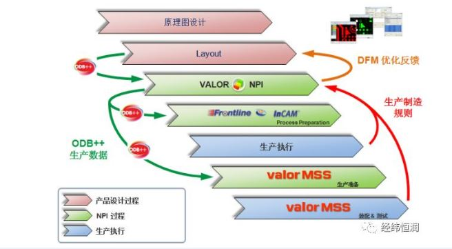 Mentor Valor 面向制造的设计DFM解决方案