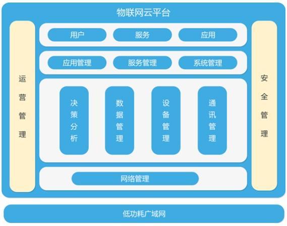 东土LoRa无线物联网解决方案