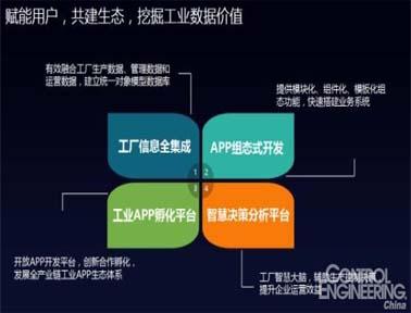 中控工业操作系统supOS