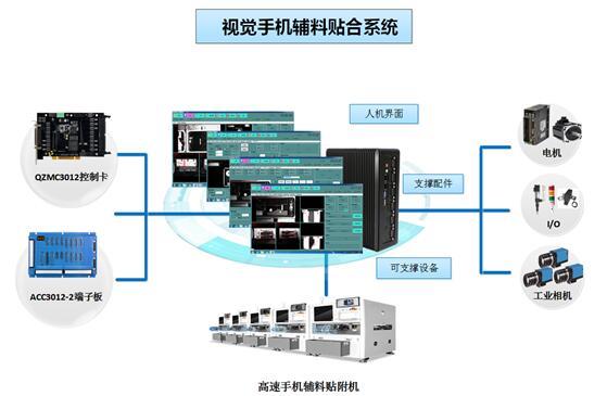旗众智能高速视觉手机辅材贴合系统 手机辅料贴装机控制系统