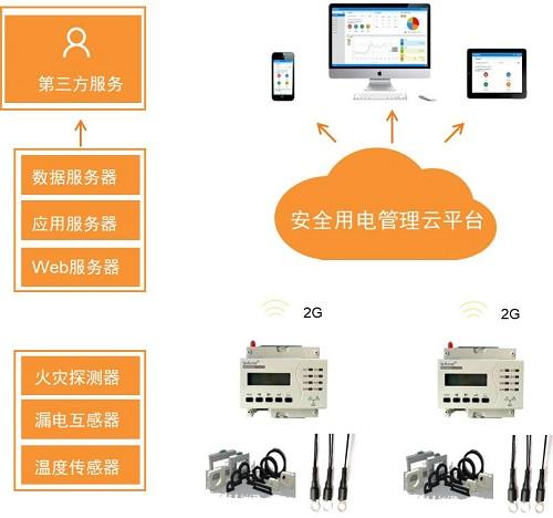 合肥市大力推广智慧式用电管理云平台服务系统-安科瑞 吴玲霞