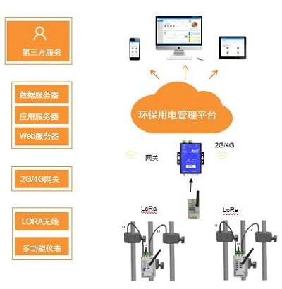 环保用电监管云平台监管污染治理设施用电状况-安科瑞 吴玲霞