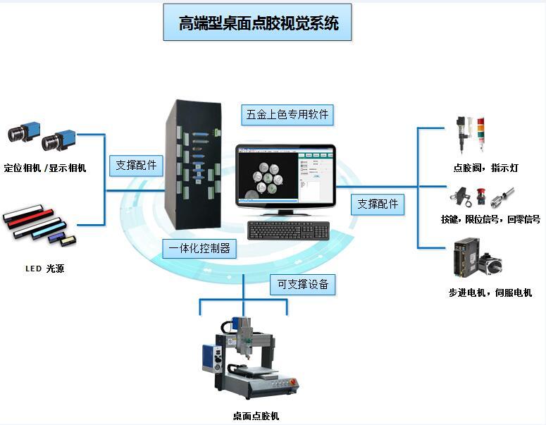 桌面点胶机视觉控制系统 桌面点胶机视觉定位解决方案