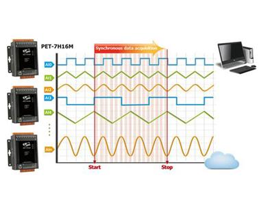 泓格新产品上市: PET-7H16M以太网络高速同步数据采集模块