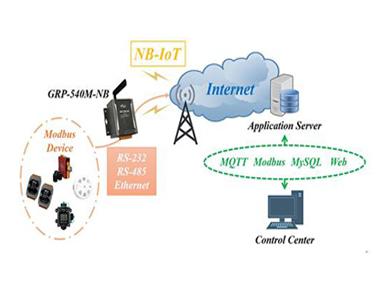泓格新产品上市: GRP-540M-NB工业级NB-IoT网关