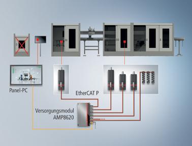 连续的分散控制助力实现无控制柜的驱动技术