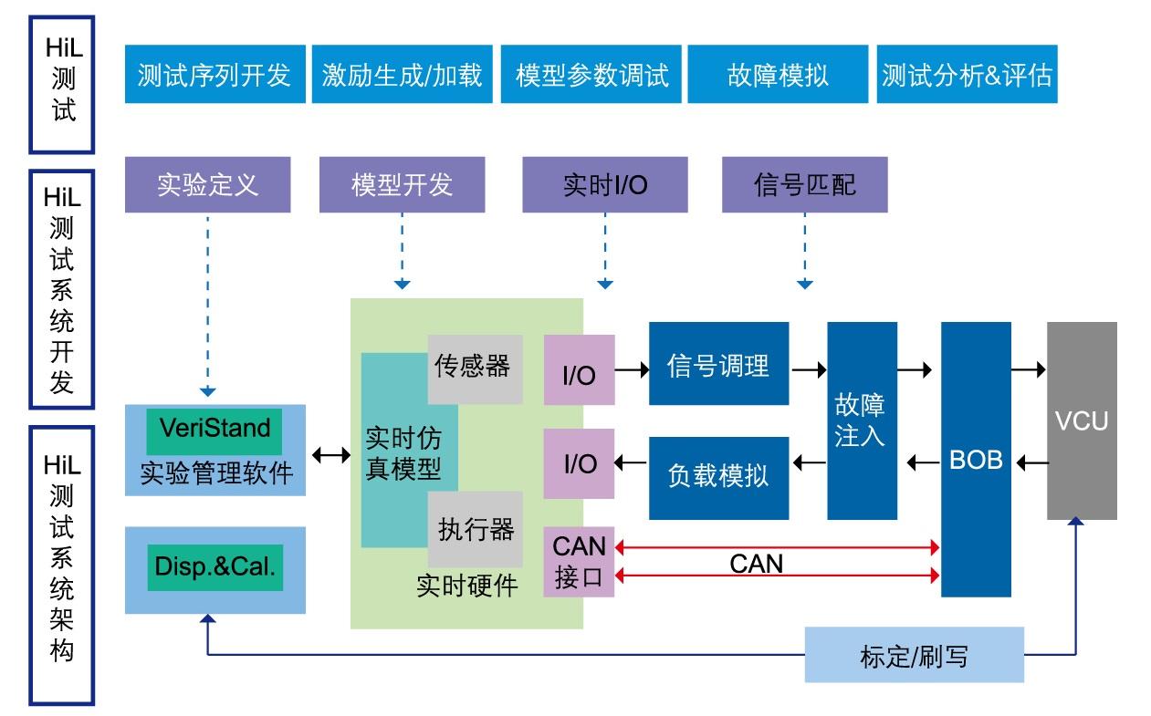 VCU硬件在环(HiL)仿真测试系统