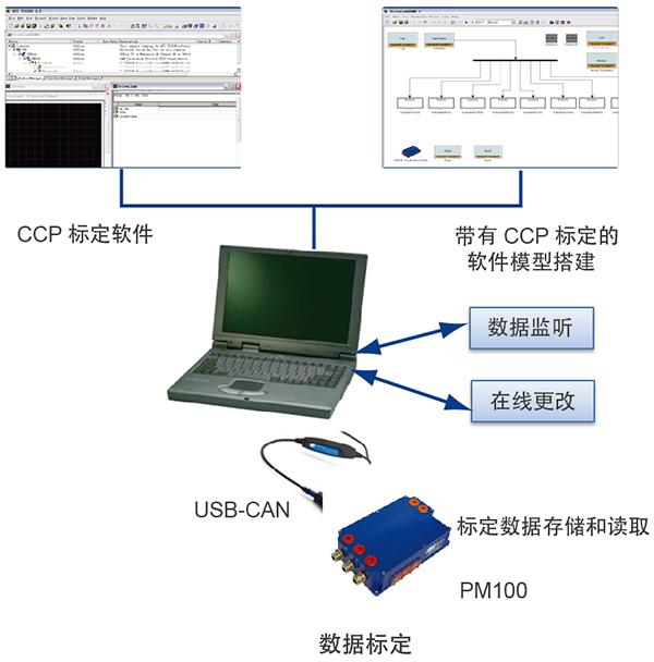 电驱系统-MCU快速原型开发平台
