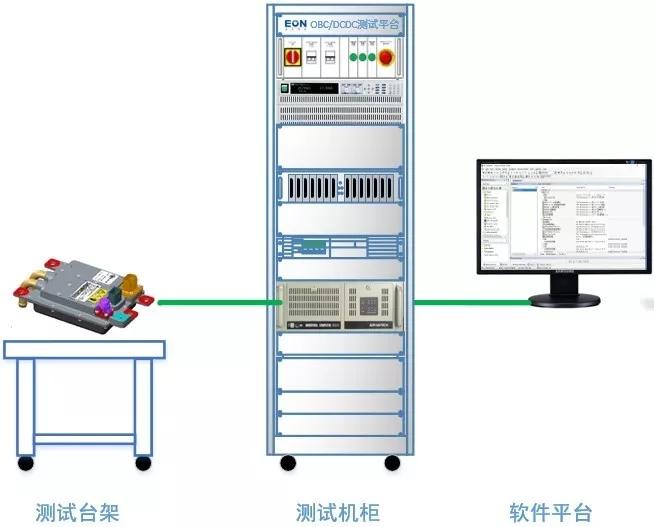 OBC、DCDC自动化测试解决方案
