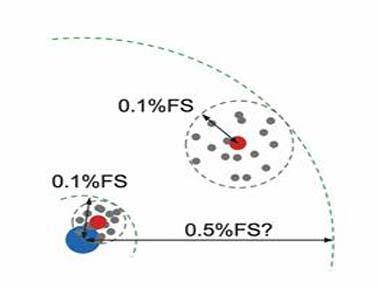 堡盟压力传感器技术规格的准确解释