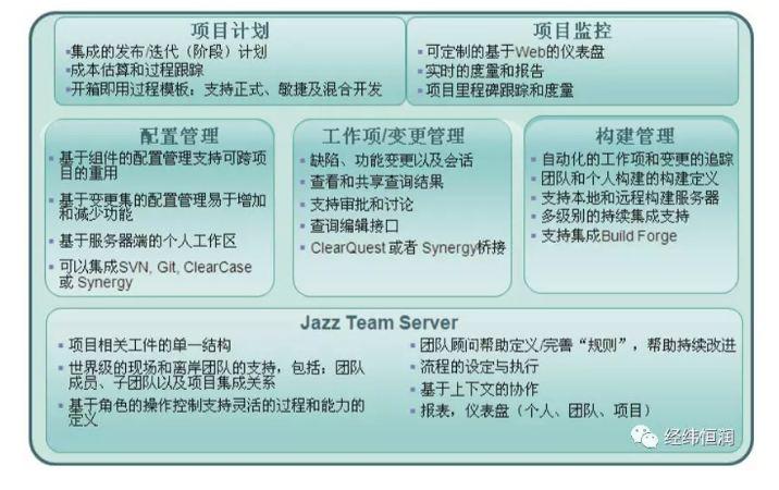 RTC — 软件协作开发管理平台