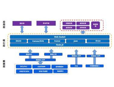 工业综合可视化平台FWebView