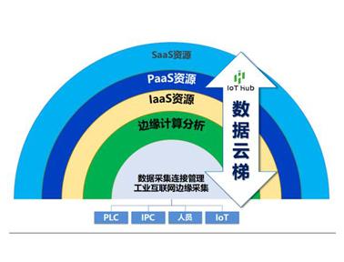 宜科IoT Hub™工业互联网赋能平台