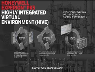 霍尼韦尔Experion 过程知识系统 (PKS) 高度集成虚拟化环境(HIVE)