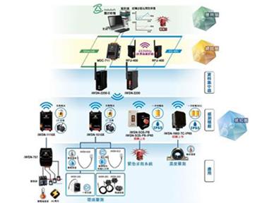 泓格工业无线感测模块iWSN系列上市