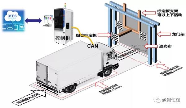 经纬恒润-ADAS/ADS 整车下线标定解决方案