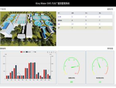 亚控污水厂能效管理系统案例