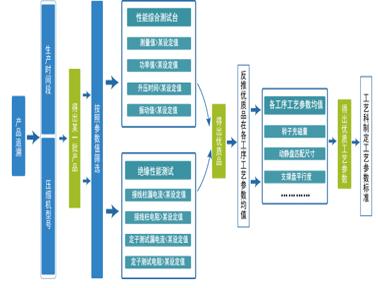 某装配行业生产管理系统解决方案