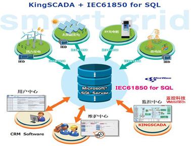 """KingSCADA + IEC61850 for SQL""的解决方案"