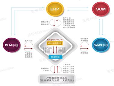亚控科技管控一体化全组态平台KingFusion 3.6