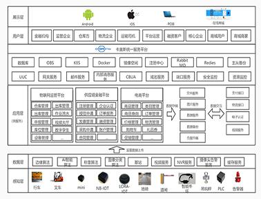卡奥斯大宗商品供应链产业SaaS平台技术服务