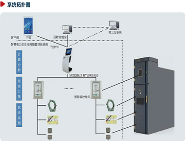 卡奥斯智慧配电设备全生命周期管理系统