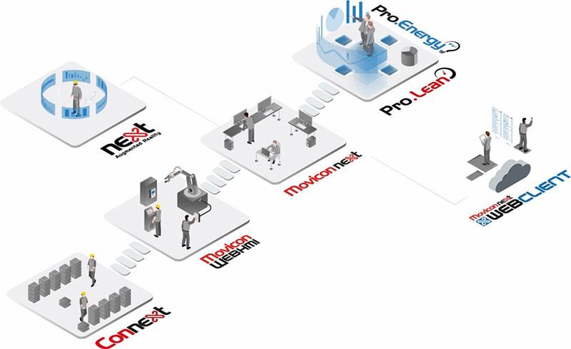 艾默生Movicon HMI/SCADA软件平台