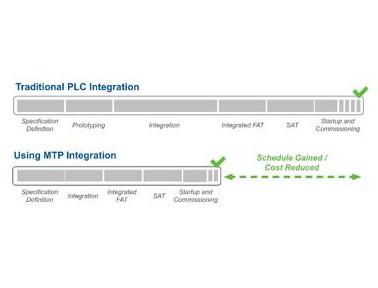 艾默生MTP(模块类型封装)标准