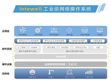 东土科技INTEWELL工业级网络操作系统