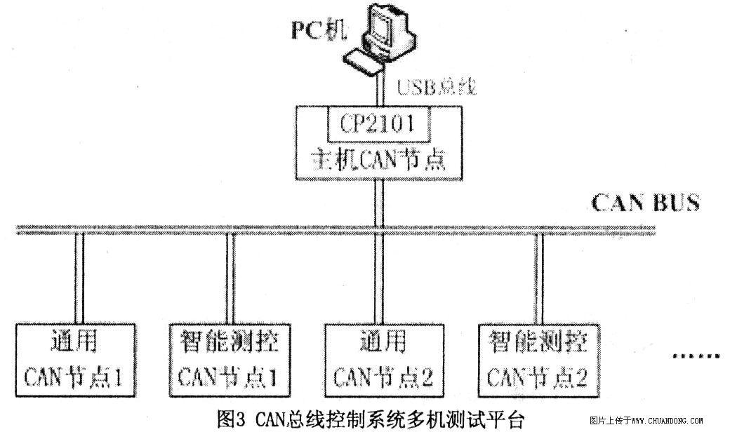 can总线远程传输可靠性的设计方法和实现
