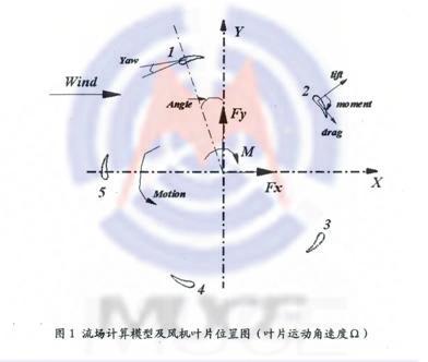 新型垂直轴风力发电机 h型 设计原理高清图片