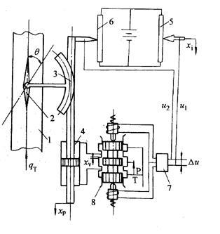 液压伺服系统工作原理