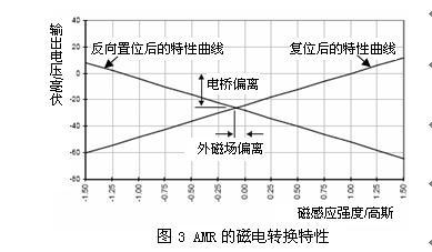 地磁场的测量 【实验原理】 (1)各向异性磁阻传感器amr由沉积在硅片上