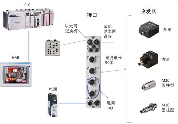 rfid产品选型和解决方案