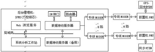 电力系统潮流计算电路图