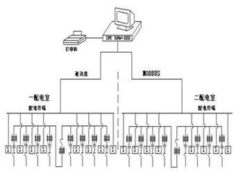 选择瑞士dae公司的网络电力仪表, 该部分元件安装在开关柜上,用于监视