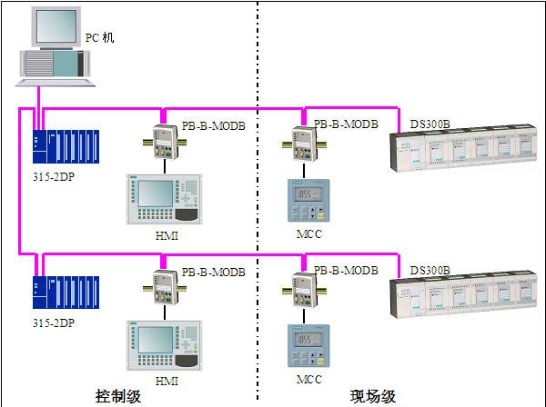 """北京鼎实创新科技有限公司 成立于 2002 年 7 月,是经北京市科委认定批准的高新技术企业。公司以现场总线PROFIBUS为核心技术,以开发、制造""""现场总线I/O""""、""""总线桥""""系列工业通信网关、现场总线PLC为产品主导方向,专门为PROFIBUS网络系统、第三方"""