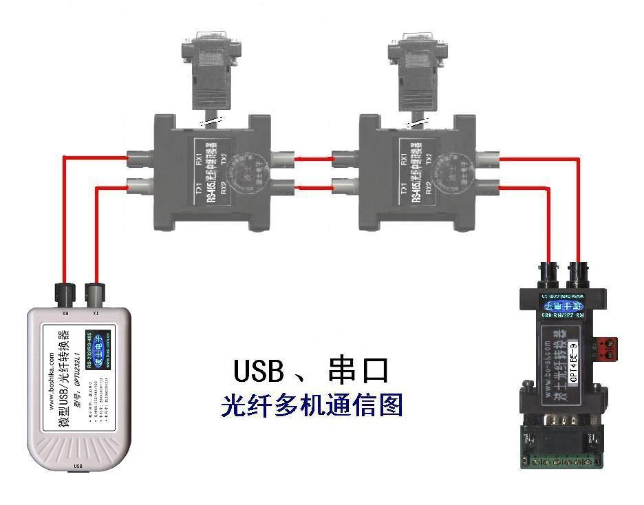 串口光纤通信的组网方式