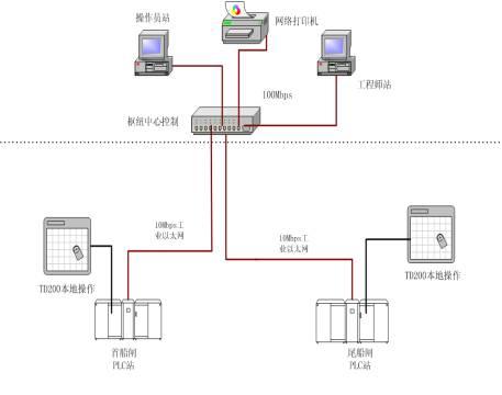 基本的电路知识及用电知识:常开常闭触点,开关量信号,模拟量信号,直流