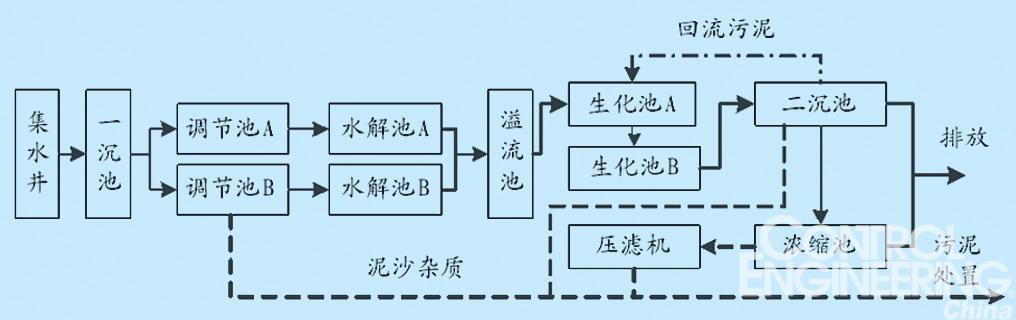 图2 系统框图 2.1 控制系统工作原理 (1) 污水调节池自控系统 液位控制。调节池A、B各有1台自吸泵,通过两调节池的上、下限浮球液位开关控制自吸泵的启动停止,满足进水总流量和水解池水解工艺要求。指示灯、显示屏显示调节池的液位、自吸泵的运行状态。 PH值闭环控制。两调节池各有一套PH值闭环控制系统,满足污水水解和生化处理工艺的要求。在线PH检测仪EC310精确监测与显示PH值,检测仪输出4-20mA信号送PLC进行PI调节,控制变频器输出、碱加药泵流量,实现PH值变频闭环控制与监控。本系统pH值的控制